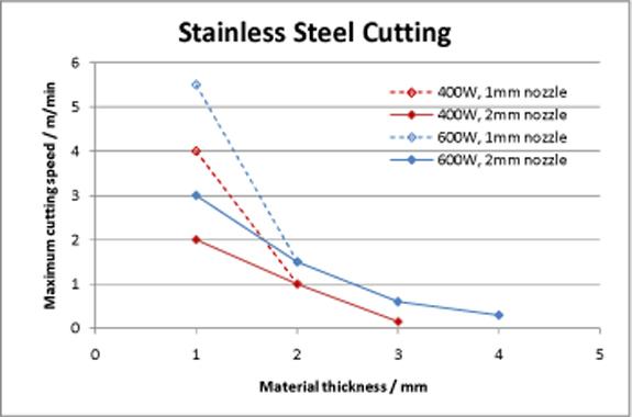 Tablas velocidad laser tci cutting