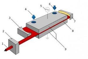 rofin-baasel-espana-tratamiento-con-laser-tratamiento-con-laser-principio-397511-FGR