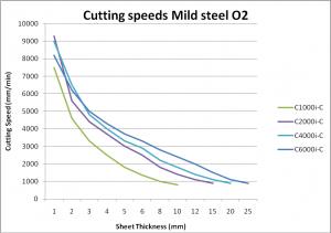 grafica mild steel
